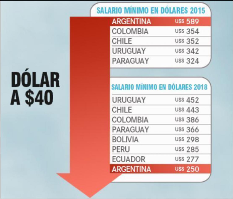 El Salario Mínimo Vital y Móvil cayó 11% en 2018
