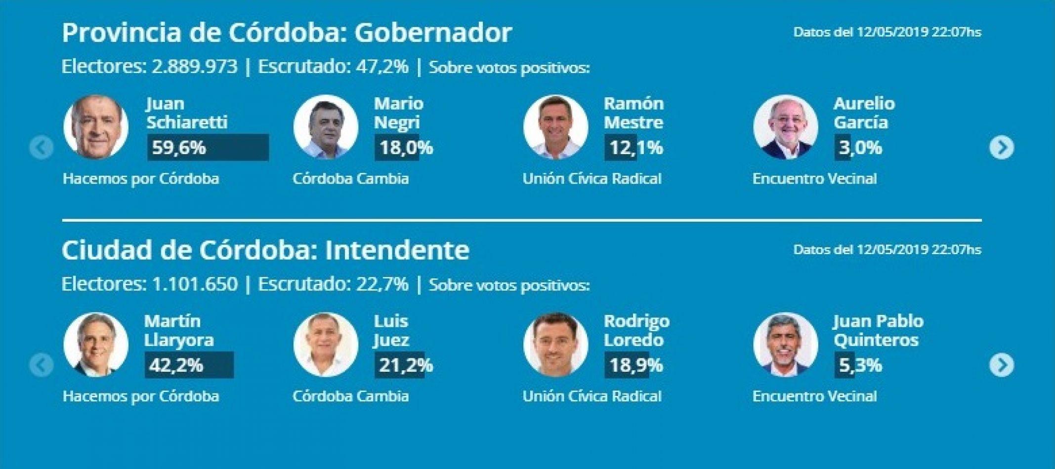 Elecciones en Córdoba: arrasó Schiaretti